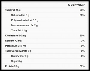 Beef Nutrition Facts
